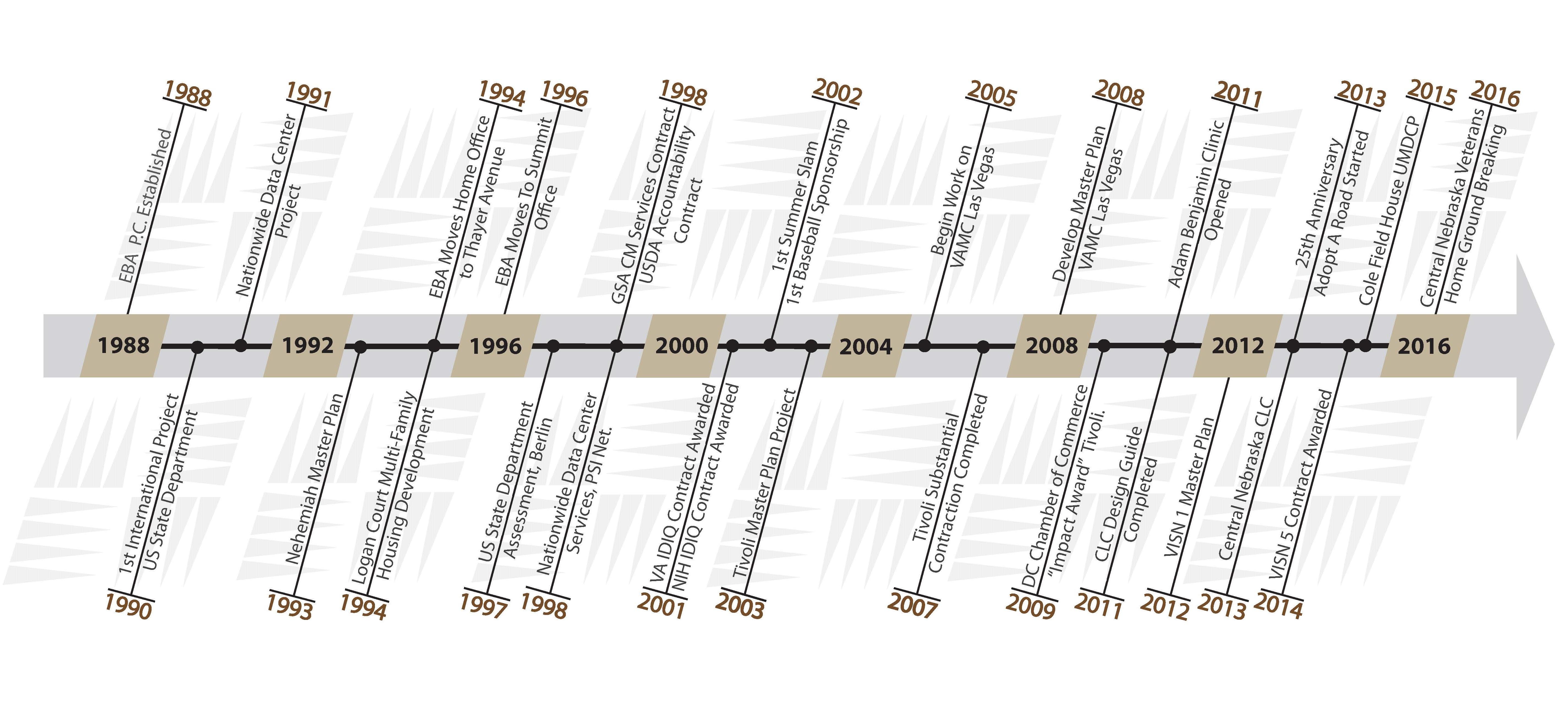Timeline Opt 3